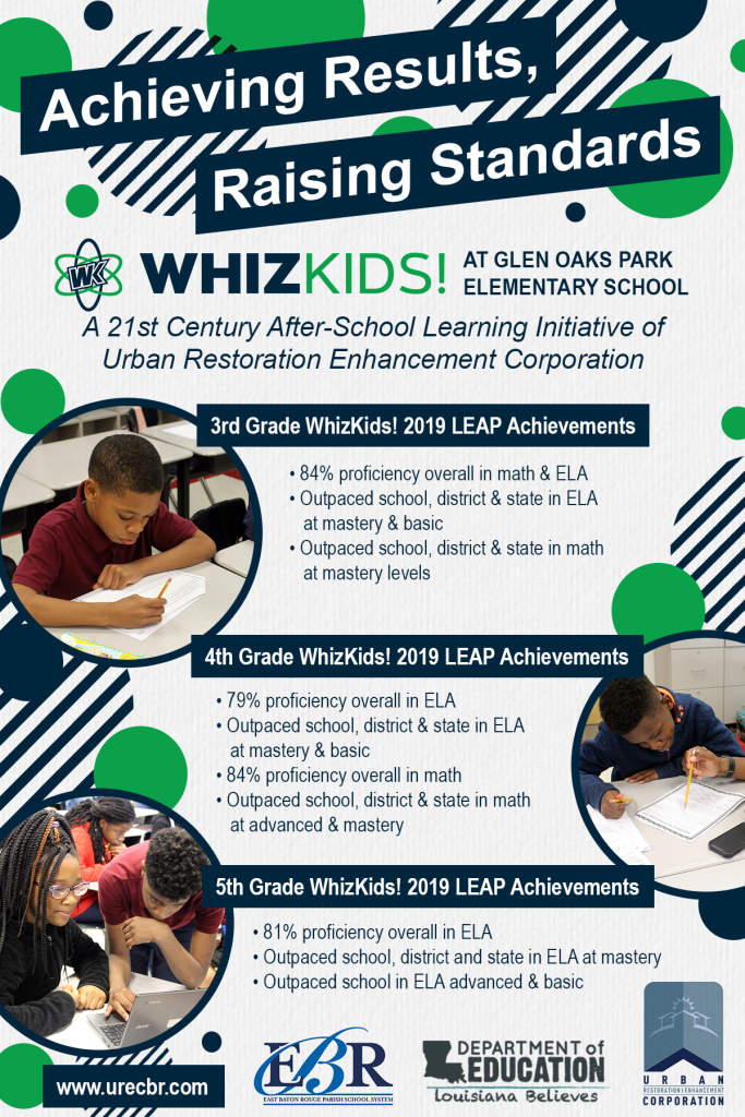 WhizKids! 2019 LEAP Results